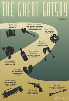 """Download this eNotes original timeline infographic of """"The Great Gatsby"""" by F. Scott Fitzgerald for free!"""