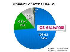 iOS share : Excite Smartphone Producer's Blog