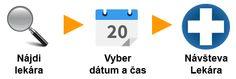 Návšteva lekára.sk | Objednanie k lekárovi cez internet