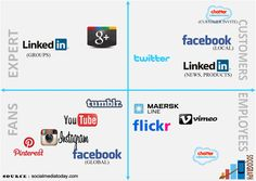 Which #SocialMedia does what?  #Sociograph