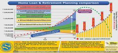 Think twice. You may be needing retirement planning more than buying a house.