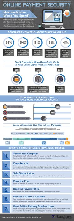 What are the biggest concerns and how would people like to pay online? The infographic below, courtesy of ZoneAlarm, shows a snapshot of consumers' attitudes toward online payment security and offers some basic guidelines that they should follow.