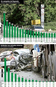 Com a ativação de novos radares nas rodovias estaduais, o fator imprudência ficou mais evidente. Em um intervalo de 45 dias, os 20 principais aparelhos instalados em diversas regiões de Minas já registraram 11.640 autuações de motoristas trafegando acima da velocidade máxima permitida. Uma média de 259 flagrantes por dia ou quase 11 por hora.  (21/12/2016) #Estrada #Rodovia #Buraco #Radar #Multa #Estradas #Segurança #Infográfico #Infografia #HojeEmDia