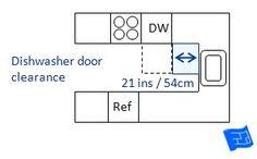 Kitchen Planning Guidelines Dishwasher Door Clearance
