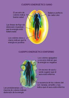 El cuerpo energético o invisible - Pranic Healing Reiki Angelico, Clara Berry, Mudras, Yoga Mantras, Healthy Detox, Kundalini Yoga, Yoga Flow, Alternative Medicine, Ayurveda