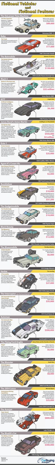 This infographic features 20 fictional cars, their unique fabulous features and the MSRP or cost of these cars if you were to buy one (sans features) today. Coding For Kids, Car Drawings, Automotive Art, Sport Cars, Concept Cars, Exotic Cars, Cars And Motorcycles, Luxury Cars, Muscle Cars
