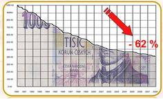 Inflace, jak působí na naše úspory?