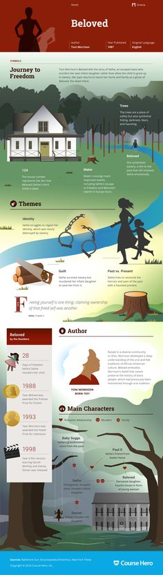 This 'Beloved' infographic from Course Hero is as awesome as it is helpful. Teaching Literature, American Literature, English Literature, Classic Literature, Classic Books, I Love Books, Great Books, Books To Read, My Books