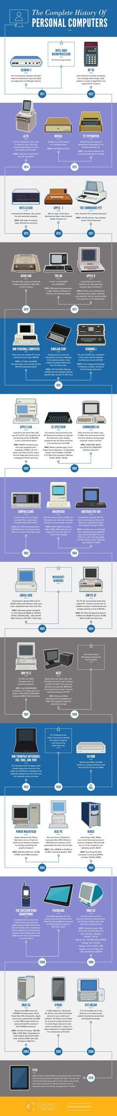 Histoire des ordinateurs personnels