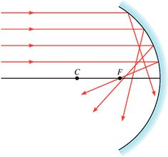 De meest voorkomende holle en bolle spiegels zijn spiegels waarvan het oppervlak een stukje van een bol is