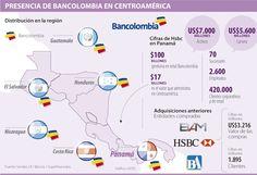 Presencia de Bancolombia en Centroamérica #Financiero