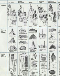 New American Indian History Culture 43 Ideas Native American Symbols, Native American History, American Indians, Native American Projects, American Women, Native American Longhouse, Seneca Indians, Native American Clothing, Native American Artifacts