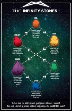 The Infinity Stones.they all are connected