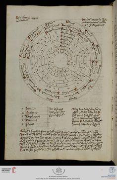 zodiac wheel - planet domiciles etc - Biblioteca Apostolica Vaticana, Pal. lat. 1354  Miscellaneenband. Astronomie, Astrologie, Mathematik und Medizin — Regensburg, 1463-1464