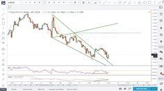Borsa ve Forex İşlemlerinde Wolfe Dalgaları (Wolfe Waves) Teknik Analizi