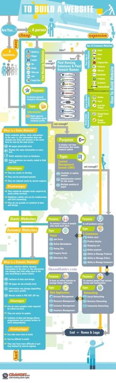How to build a website; shows different website purposes & features needed to execute those purposes #Infographic