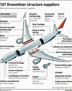 """You can say: """"MADE ON EARTH!"""" boeing 787 dreamliner"""