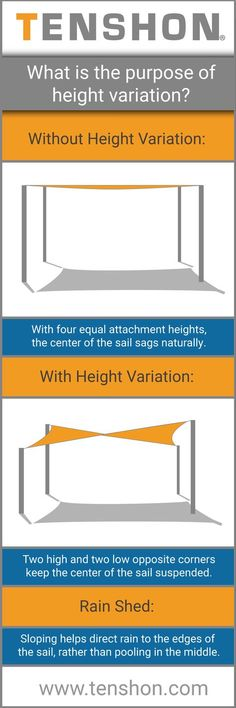 Shade sail height variation is more than just aesthetics. Proper height variation not only enhances the beauty of your outdoor living space, but also allows for proper tensioning and rain water shed. Deck Shade, Backyard Shade, Sun Sail Shade, Large Backyard, Backyard Pergola, Pergola Shade, Diy Patio, Pergola Kits, Shade Sails