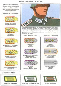 EARLY HEERS UND LUFTWAFFE UNIFORM RANK INSIGNIA AND BADGES