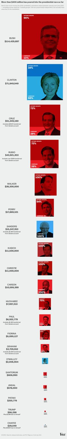 The vast differences in presidential fundraising, in one striking graphic