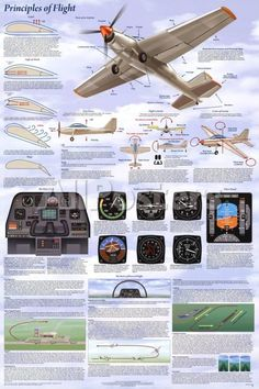 Oxford atpl training manual complete set of 14 fourth edition principles of flight aerodynamic educational science chart poster poster at allposters fandeluxe Choice Image