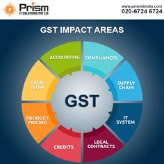 Various area which will have impact of GST. For more Info visit:https://goo.gl/ad3n7l