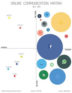 Social, statistiche, un mondo nuovo, business, media, google, digitale, new media, data, analytics, analisi, numeri