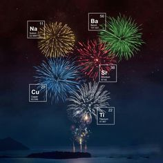 Chemistry of common fireworks