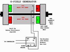 11 mejores imágenes de free ener | Generador de energía ... on