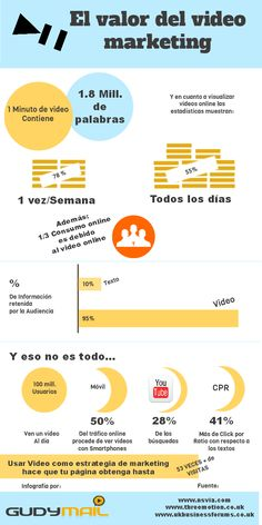 El valor del vídeo marketing #infografia #infographic #marketing