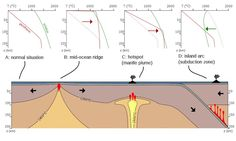 Geothermal gradient is the rate of increasing temperature with respect to increasing depth in the Earth's interior.