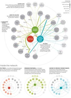 Inside the Koch-backed political donor network