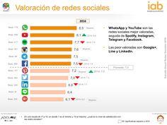 Valoracón de #RedesSociales en España