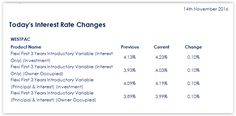 1300whatloan - bank interest rate change