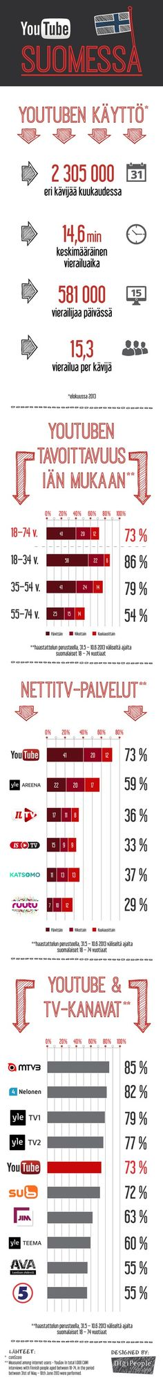 DigiPeople-Studio-YouTube-Suomessa-infograafi Social Media Digital Marketing, Sales And Marketing, Content Marketing, Social Media Marketing, Think, Mobile Learning, Get Excited, Good People, Youtube