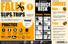 Share this infographic that outlines the common causes of slips and trips, along with practical tips for both employers and workers, from practicing good housekeeping to conducting regular inspections, to prevent these types of falls.