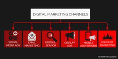 One more method of #market #research is finding information about #marketing #channels. @adloonix keeps you in touch with the #market #situation, limited data, trade opportunities, price level, and #competition. We analyze the #market to reduce the risks and boost profit. Experts can create incredible outcomes for your #business by focusing on every aspect of the #marketing #strategy. Channel E, Digital Marketing Channels, Content Media, Search Ads, Market Research, Marketing And Advertising, Competition, The Incredibles, Touch