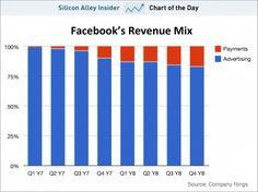 FB Revenue mix