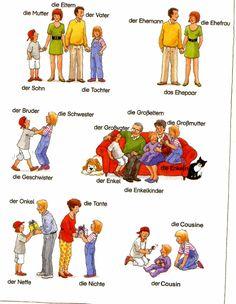 The family ~ learn German Study German, Learn German, German Language Learning, Learn A New Language, Preschool Learning, Teaching, German Grammar, Back To School, Kindergarten