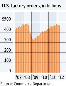 Vital Signs: Falling Factory Orders