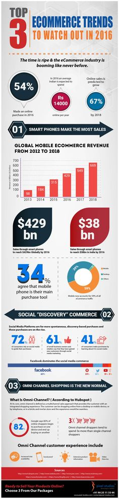 Top 3 eCommerce Trends to Watch Out in 2016 – Infographic  The time is ripe & the eCommerce industry is booming like never before. The eCommerce trends are in constant change in this digital revolution era. Here are the top 3 eCommerce trends to watch out in 2016.  #eCommerceTrends #PixelPower