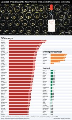 Which Country Drinks the Most Alcohol? [CHART]