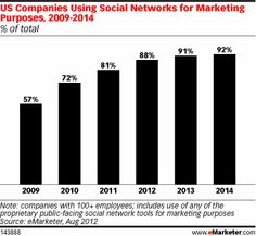 Is Social Media Marketing at a Saturation Point?