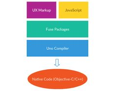 How To Create Native Cross-Platform Apps With Fuse