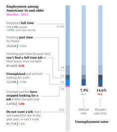 Nov 2, 2012  US jobs report in charts and stats