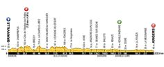 Stage 3 - Granville to Angers, 222km - Monday, July 4 http://www.bicycling.com/racing/tour-de-france/what-you-should-know-about-the-stages-of-the-2016-tour-de-france/slide/4