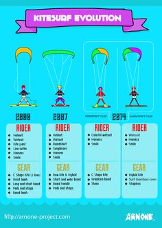 Kiteboarding by www.Adoscool.com Kitesurf Evolution | http://arnone-project.com