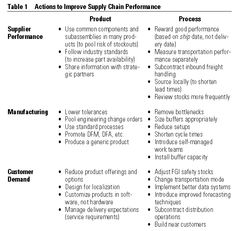 EndToEnd Value Chain And Examples Of Complexity Management
