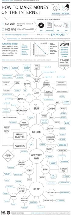 "The Ultimate Web Cash Flowchart. Fast Company's complete guide to getting ridiculously rich (quick!) with a Web-based business. Or at least a neato infographic from the author of ""Everything Explained Through Flowcharts."""