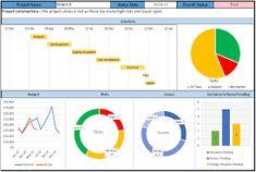 Bildergebnis für excel dashboard templates free download